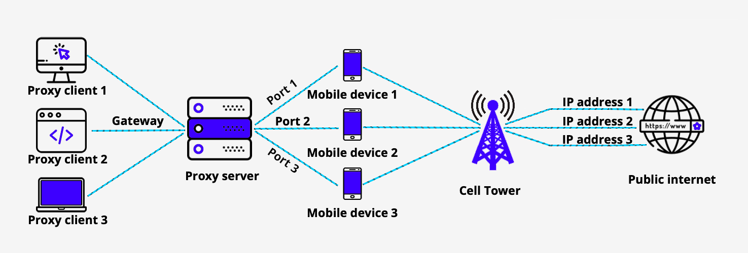Mobile-Proxy-For-Business-Mobile-Proxies-To-Grow-A-Business-2